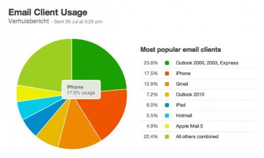Cirkeldiagram van email clients nieuwsbrief juli 2012