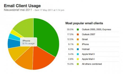 Cirkeldiagram van email clients mei 2011