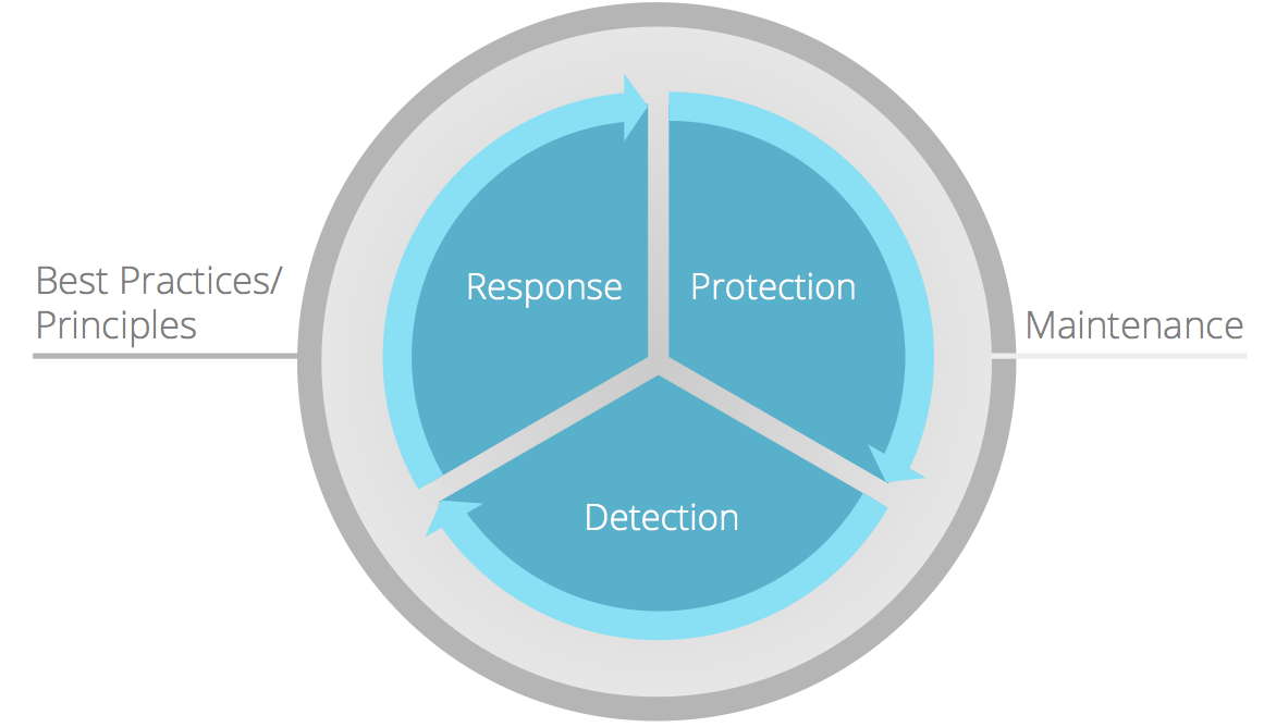Website security wheel
