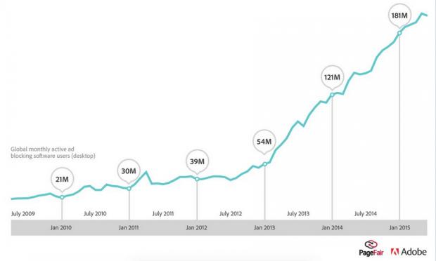 Groei van Adblockers sinds 2010