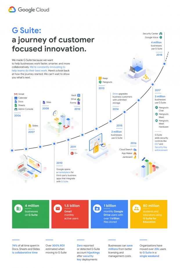 De geschiedenis en ontwikkeling van Google G Suite.