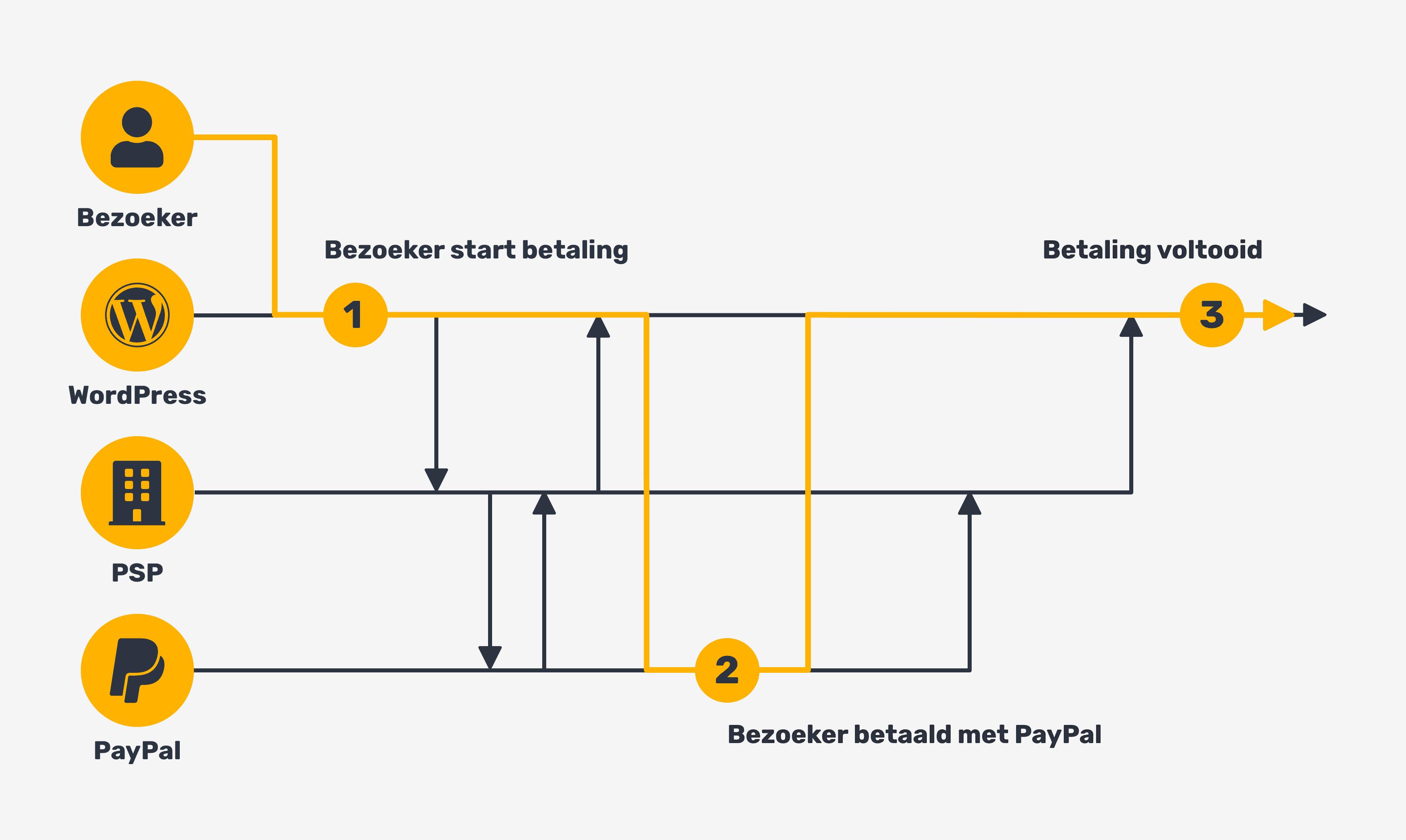 Payment flow diagram via PSP