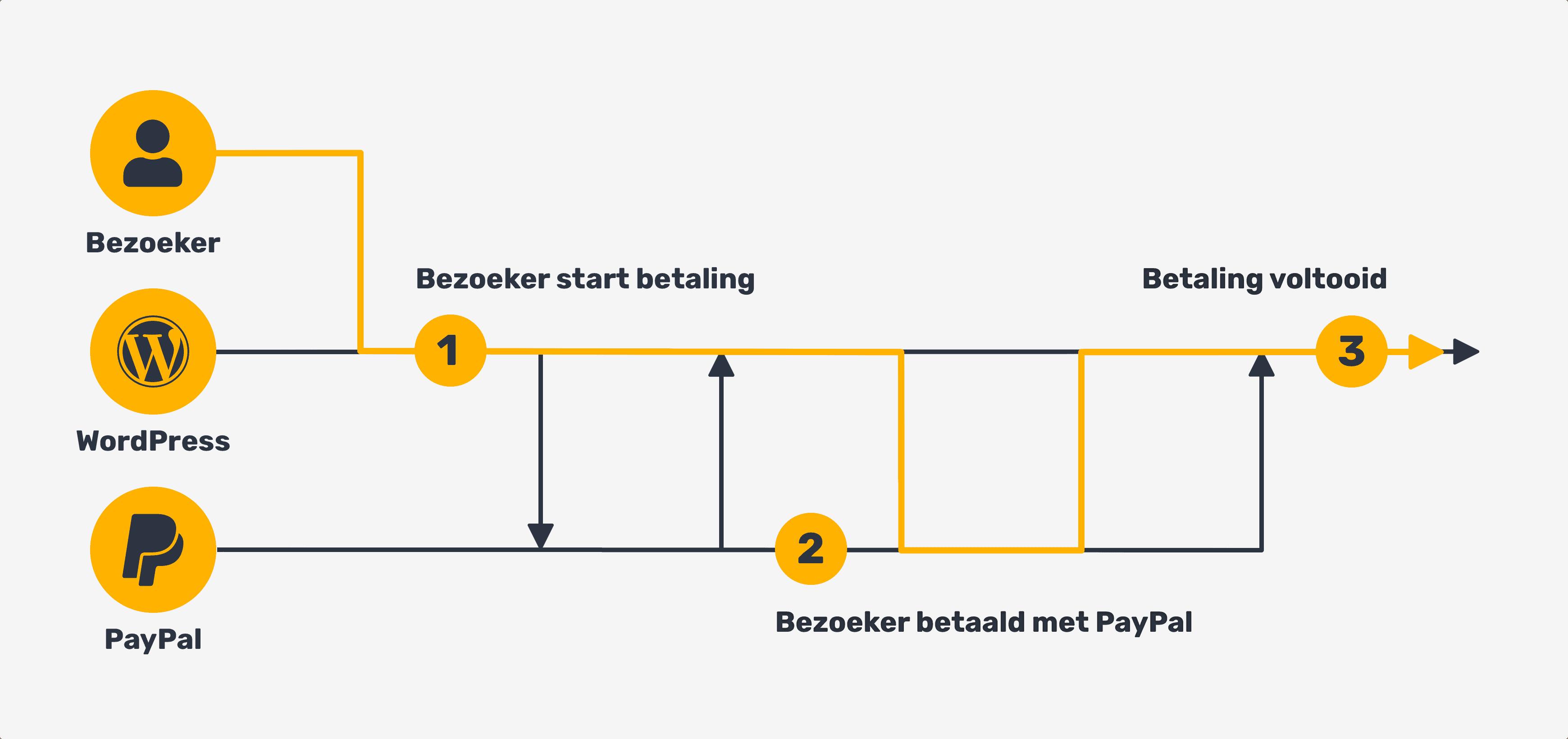 Payment flow diagram zonder PSP